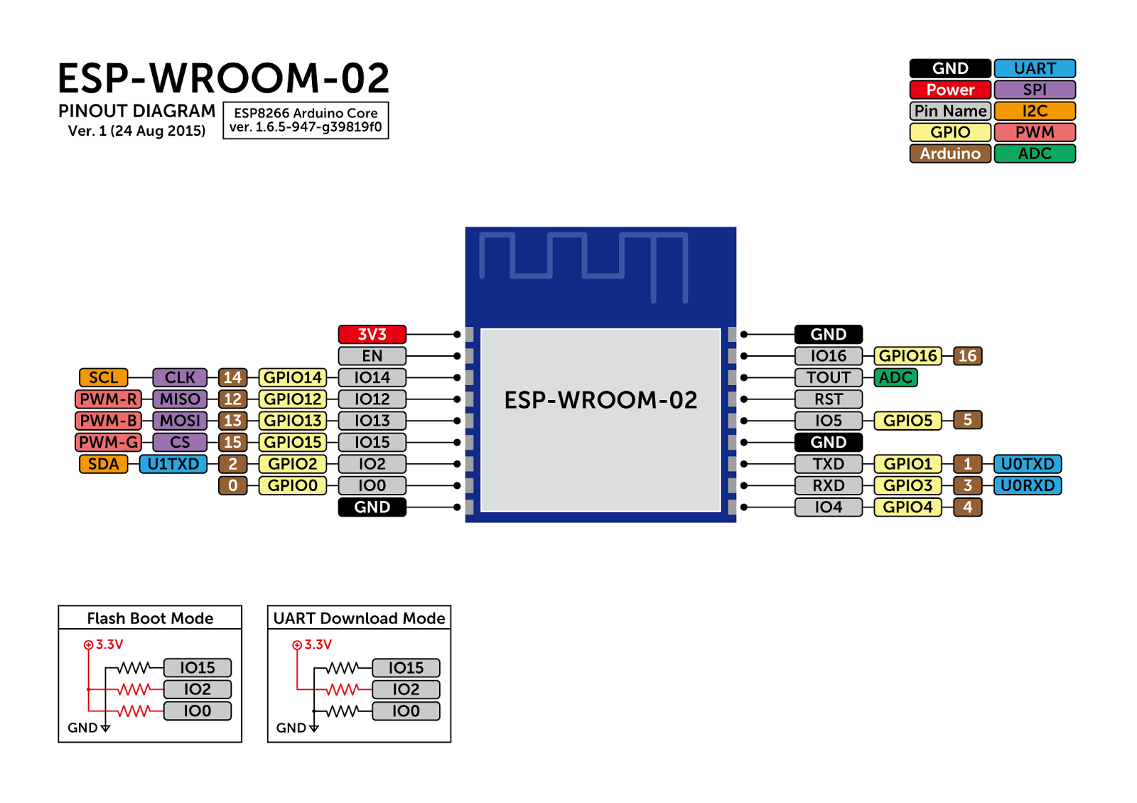ESP8266 Wroom pin graphical description