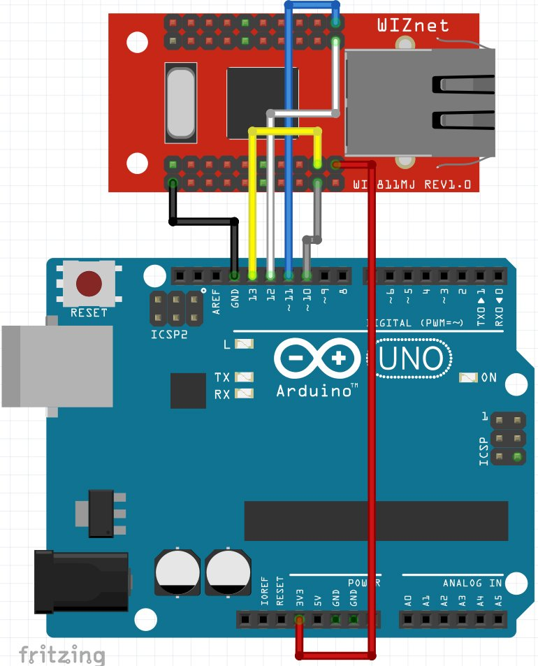 Ethernet+Arduino
